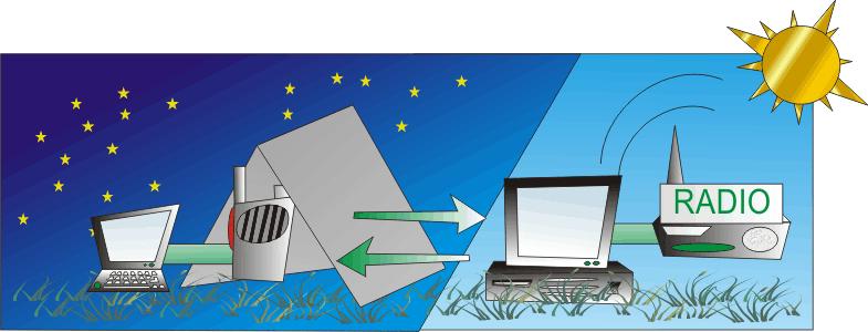 Рация -Ruspo Relay ПК - сеть - Ruspo Relay ПК - рация (режим ретранслятора)